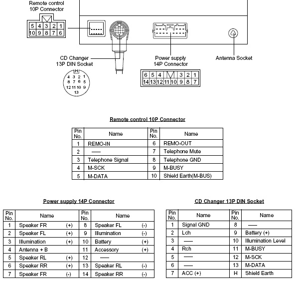 Mitsubishi Galant Dy 3g76u T Head Unit Pinout Diagram