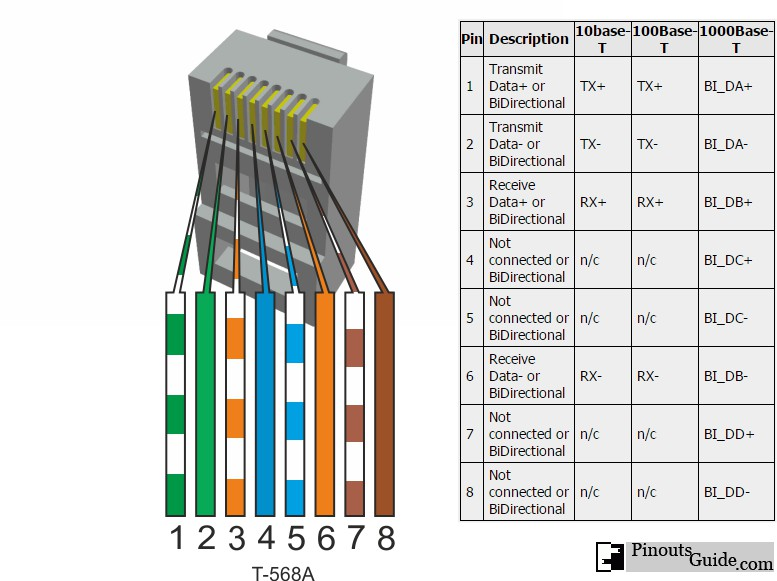 ethernet rj45 connection wiring and cable pinout diagram @ pinouts ru cat 5 568b color code ethernet rj45 connection wiring and cable diagram