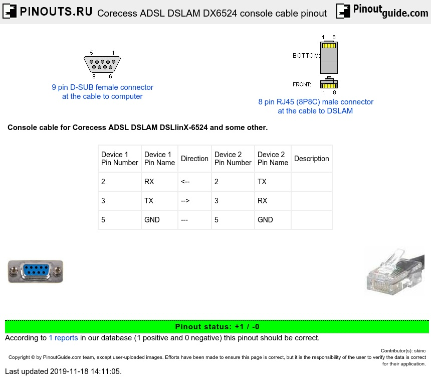 corecess_DSLAM_cable rj11 pinout diagram wires on rj11 download wirning diagrams bnc to usb wiring diagram at mifinder.co
