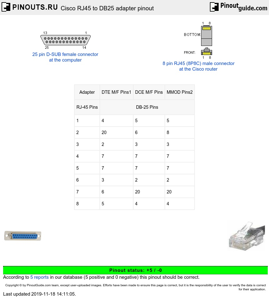 Db25 To Rj45 Wiring Diagram Will Be A Thing Connection Cisco Adapter Pinout Pinouts Ru Rh Cat 6 Cat5