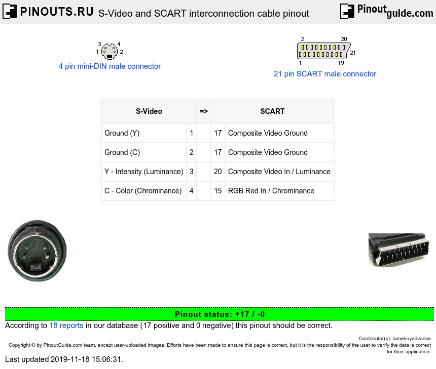 S-Video and SCART interconnection cable diagram