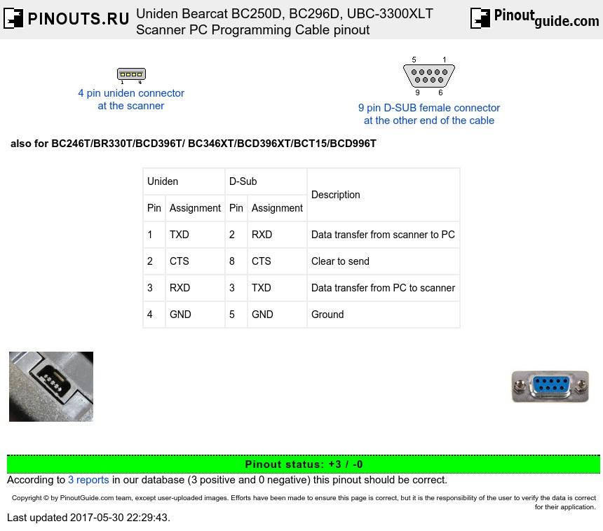 Uniden Bearcat Bc250d  Bc296d  Ubc