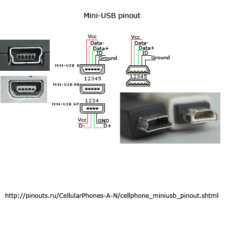 mini-USB connector pinout diagram @ pinouts.ru on usb host, usb diagram, usb standards, usb trigger, usb server, usb data,